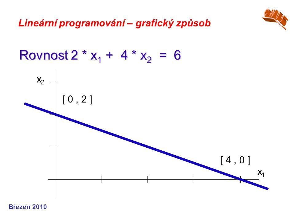 CW05 Lineární programování – grafický způsob. Rovnost 2 * x1 + 4 * x2 = 6. x1. x2. [ 0 , 2 ]